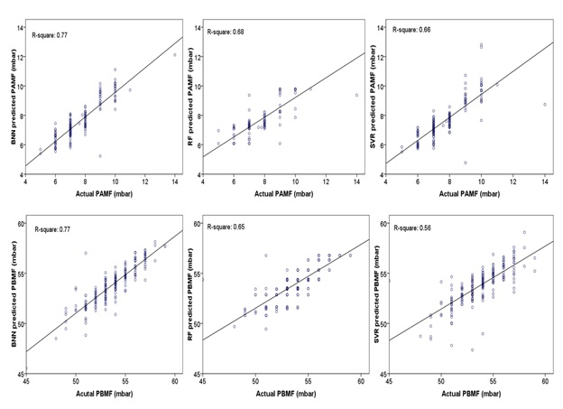 عکس 3 ضریب تعیین (مربع R) برای نتایج مختلف مدل در مرحله آزمایش.